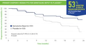 53 percent reduction in risk of progression or death with Somatuline Depot