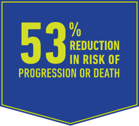 53% reduction in risk of progression or death