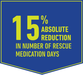 15% absolute reduction in number of rescue medication days